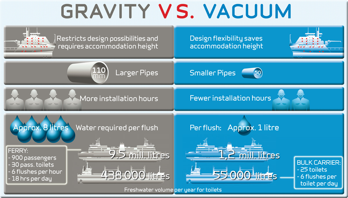 gravity-vs-vacuum